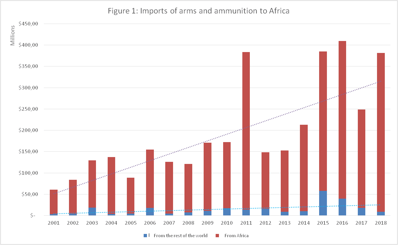 Imports of arms and ammunition to Africa | Source: Calculations from Trademap (ITC)